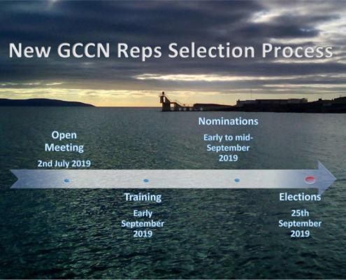 GCCN Selection Process